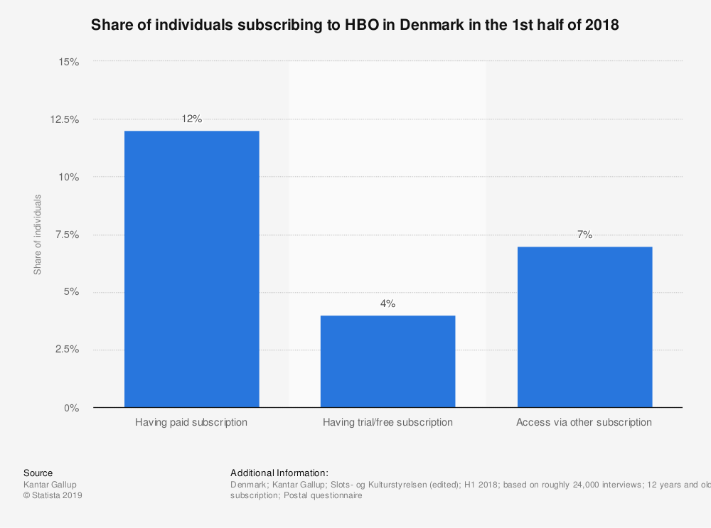 Statistic: Share of individuals subscribing to HBO in Denmark in the 1st half of 2018 | Statista