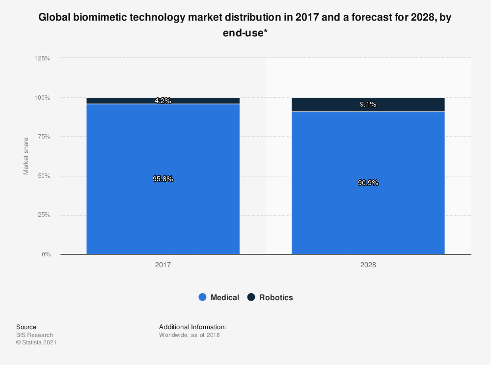 Statistic: Global biomimetic technology market distribution in 2017 and a forecast for 2028, by end-use* | Statista