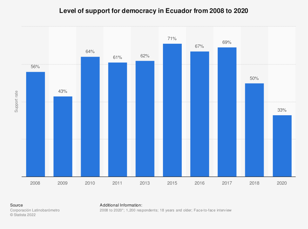 Statistic: Level of support for democracy in Ecuador from 2008 to 2018 | Statista