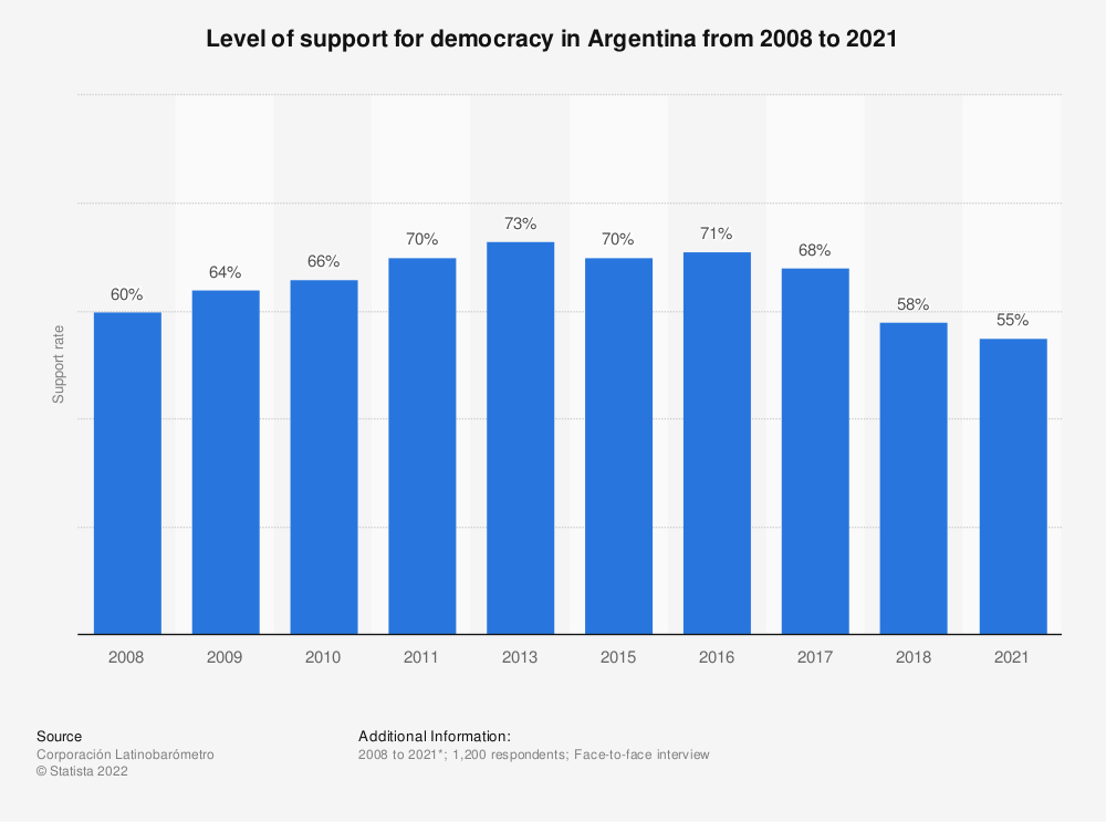Statistic: Level of support for democracy in Argentina from 2008 to 2018 | Statista