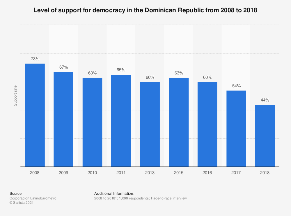 Statistic: Level of support for democracy in the Dominican Republic from 2008 to 2018 | Statista