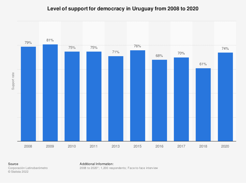 Statistic: Level of support for democracy in Uruguay from 2008 to 2018 | Statista