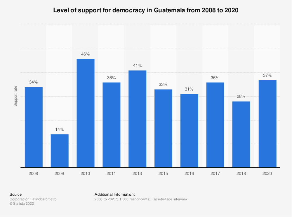 Statistic: Level of support for democracy in Guatemala from 2008 to 2018 | Statista