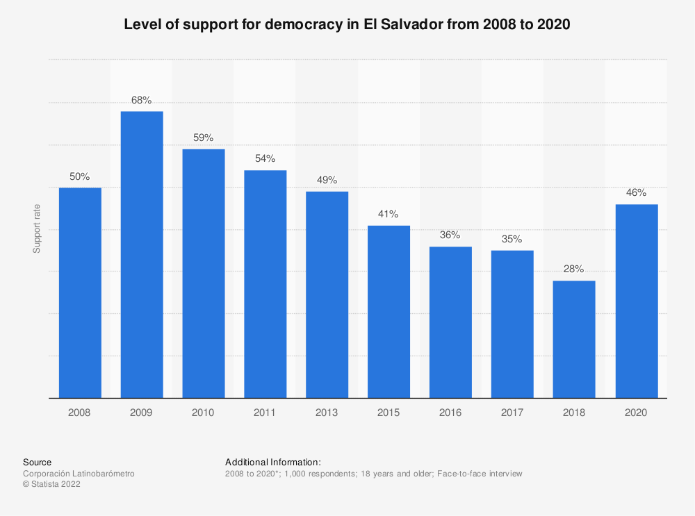 Statistic: Level of support for democracy in El Salvador from 2008 to 2018 | Statista