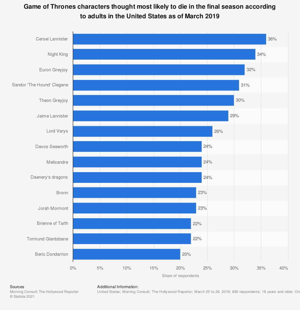 Statistic: Game of Thrones characters thought most likely to die in the final season according to adults in the United States as of March 2019 | Statista