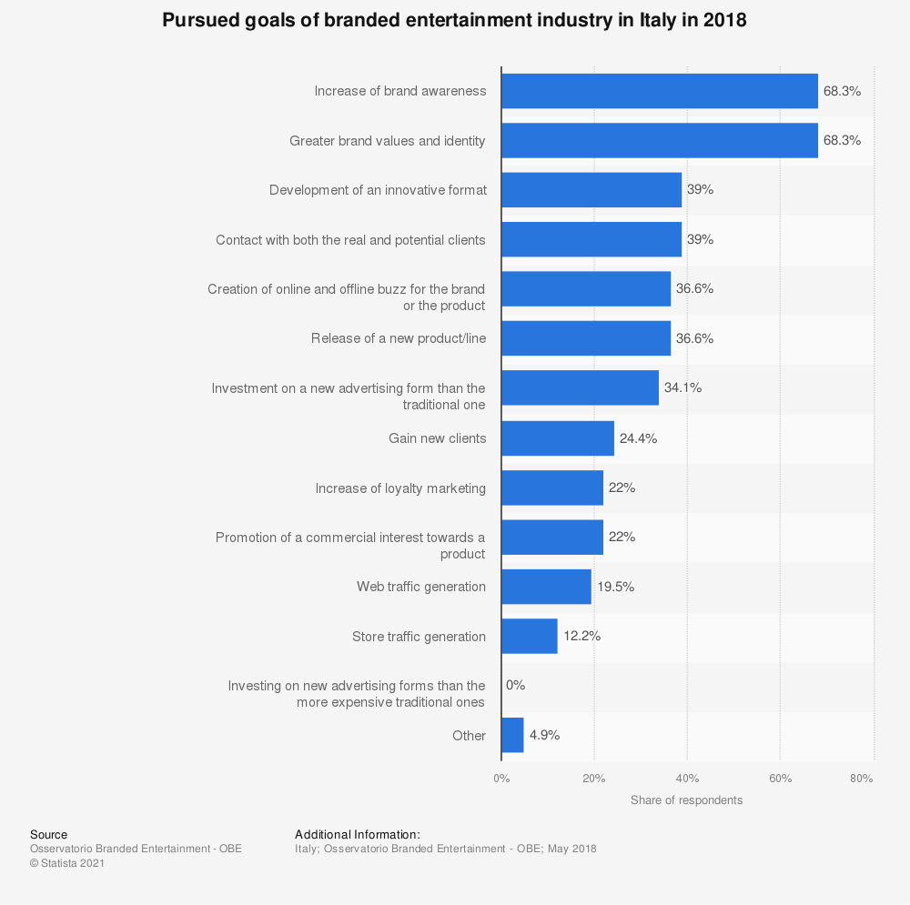 Statistic: Pursued goals of branded entertainment industry in Italy in 2018 | Statista