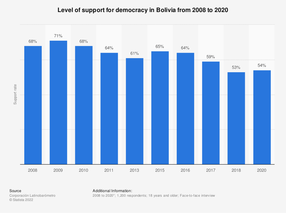 Statistic: Level of support for democracy in Bolivia from 2008 to 2018 | Statista