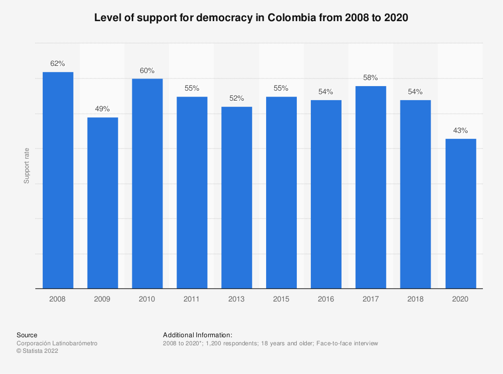Statistic: Level of support for democracy in Colombia from 2008 to 2018 | Statista