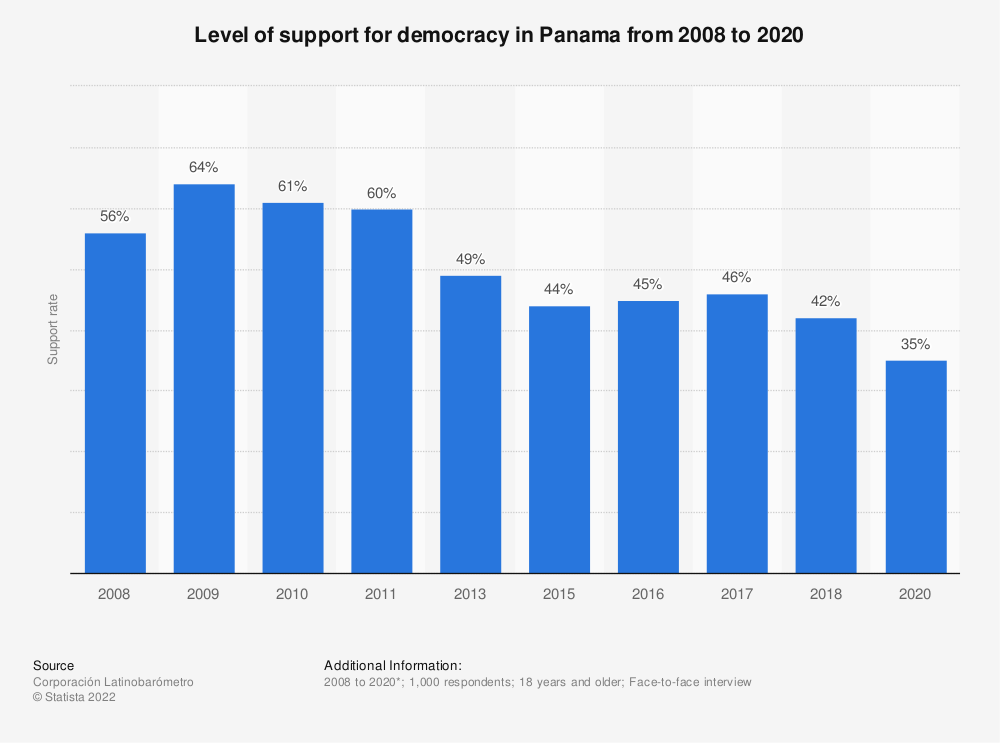 Statistic: Level of support for democracy in Panama from 2008 to 2018 | Statista