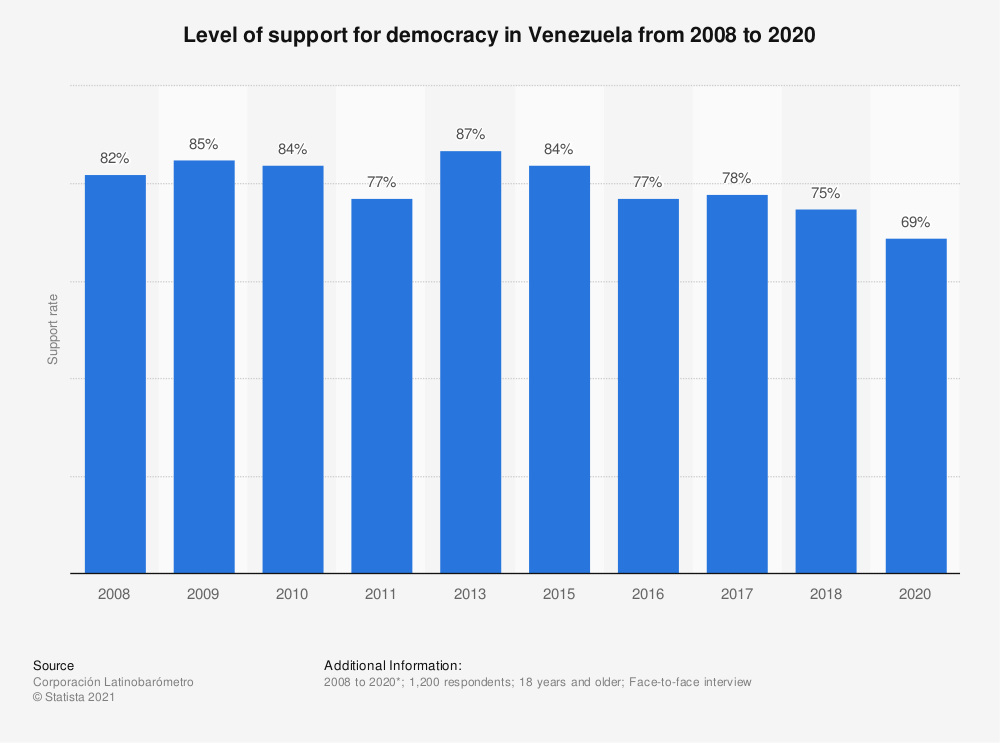 Statistic: Level of support for democracy in Venezuela from 2008 to 2018 | Statista