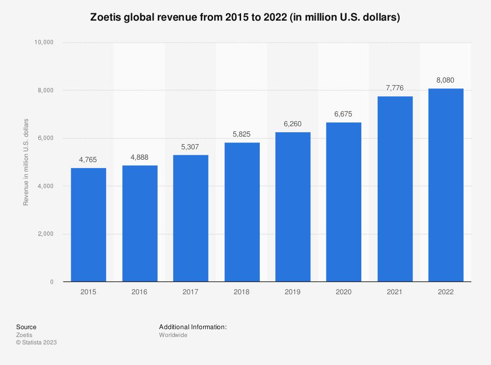 Statistic: Zoetis global revenue from 2015 to 2020 (in million U.S. dollars) | Statista