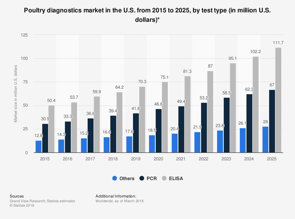 Statistic: Poultry diagnostics market in the U.S. from 2015 to 2025, by test type (in million U.S. dollars)* | Statista