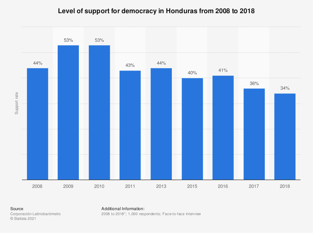 Statistic: Level of support for democracy in Honduras from 2008 to 2018 | Statista