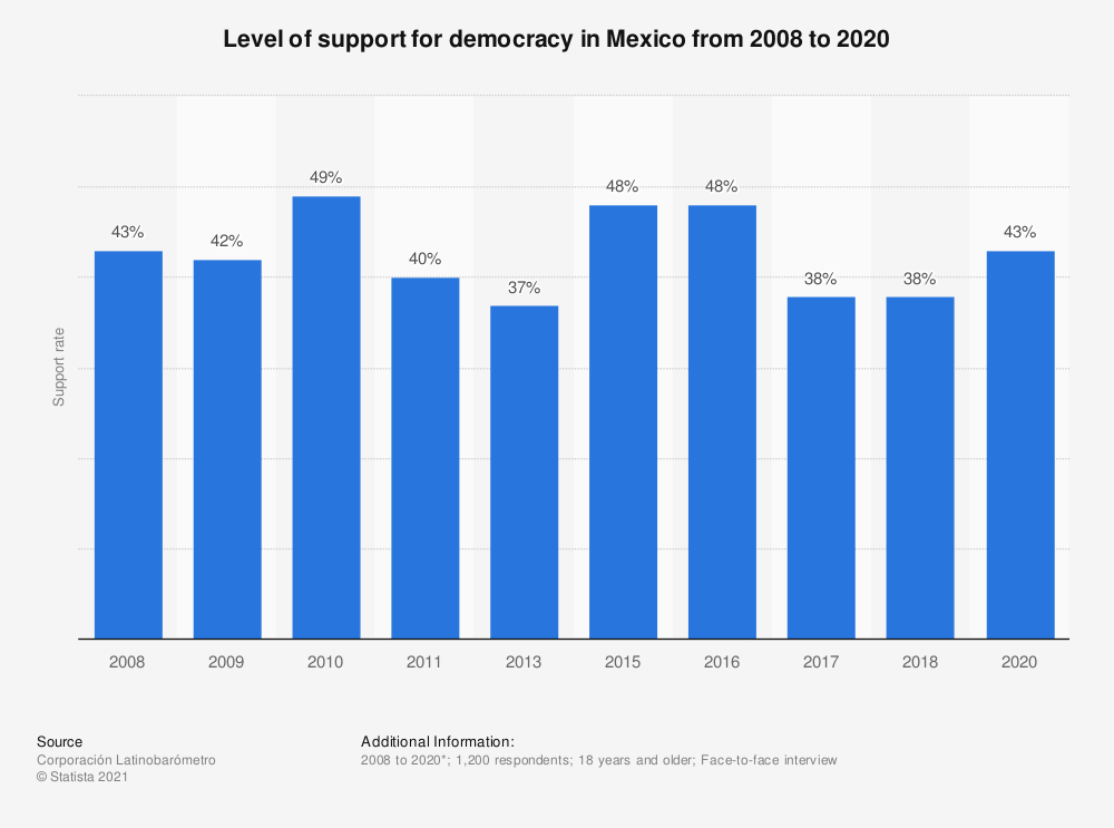 Statistic: Level of support for democracy in Mexico from 2008 to 2018 | Statista