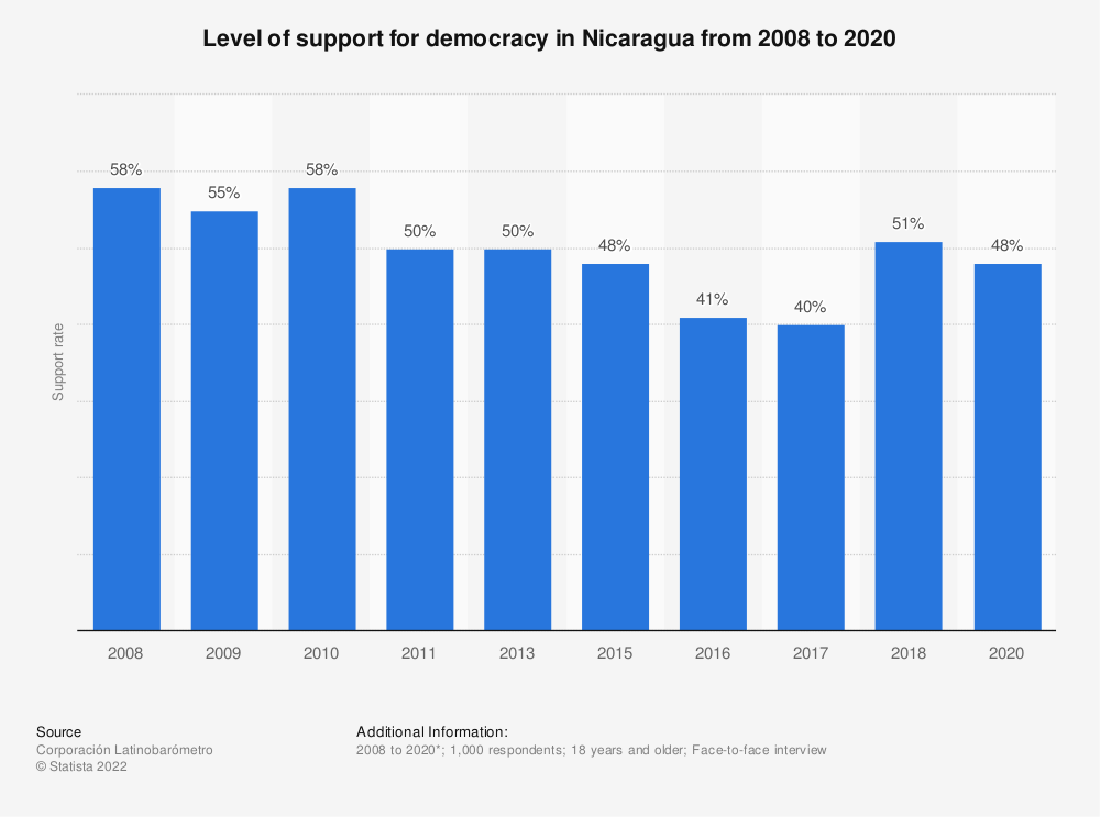 Statistic: Level of support for democracy in Nicaragua from 2008 to 2018   Statista