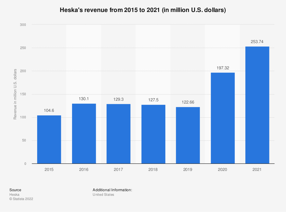 Statistic: Heska's revenue from 2014 to 2018 (in million U.S. dollars) | Statista