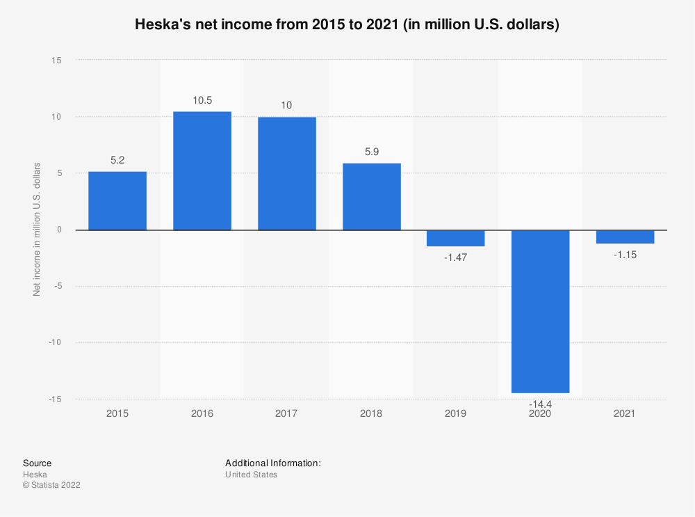 Statistic: Heska's net income from 2014 to 2018 (in million U.S. dollars) | Statista