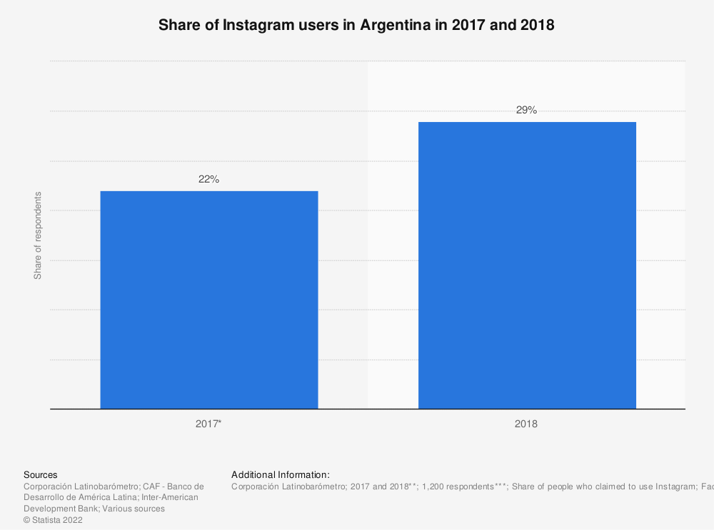 Statistic: Share of Instagram users in Argentina in 2017 and 2018   Statista