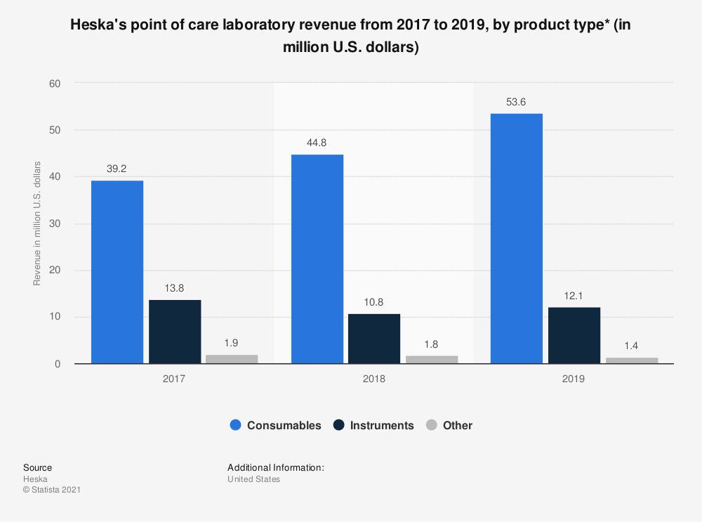 Statistic: Heska's point of care laboratory revenue from 2016 to 2018, by product type (in million U.S. dollars): | Statista