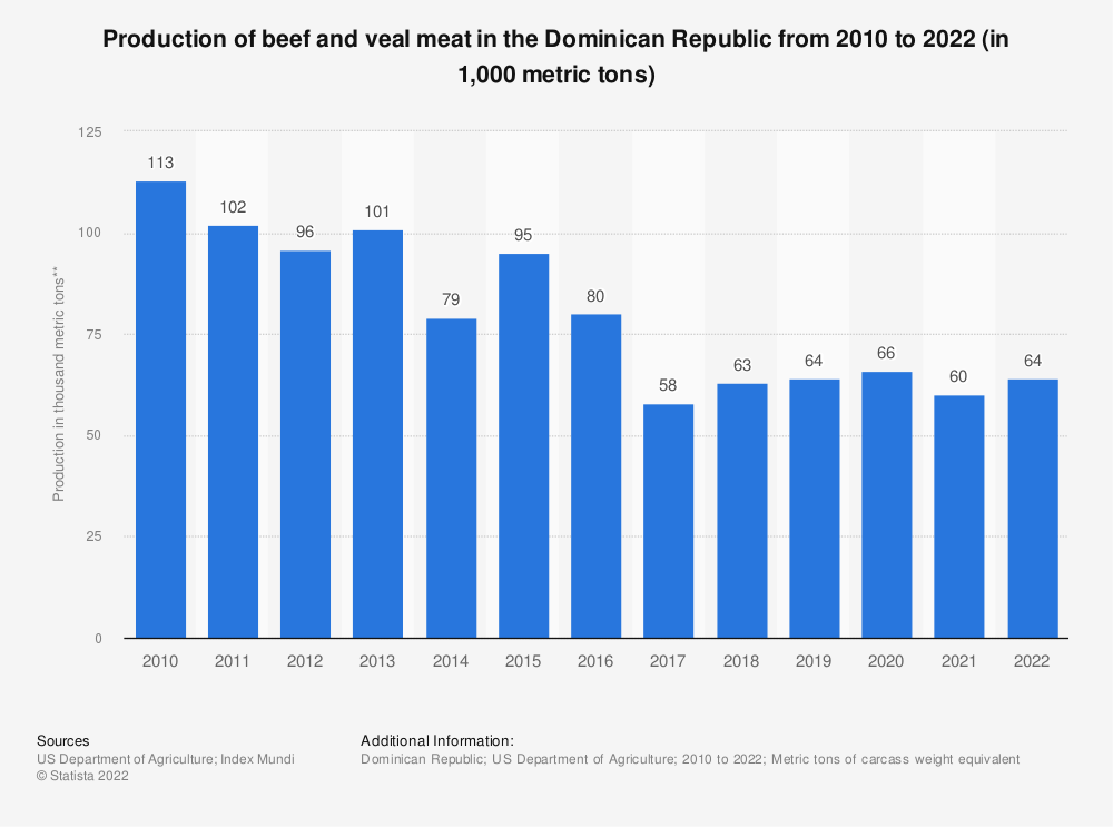 Statistic: Production of beef and veal meat in Dominican Republic from 2010 to 2019 (in 1,000 metric tons Carcass Weight Equivalent)   Statista