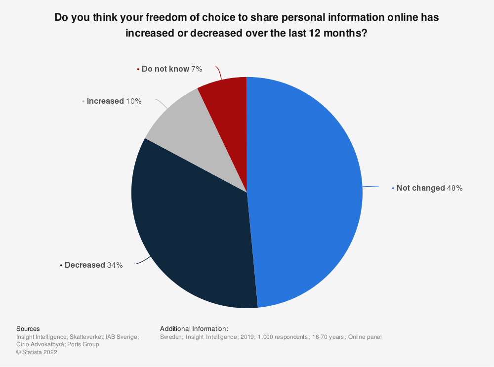 Statistic: Do you think your freedom of choice to share personal information online has increased or decreased over the last 12 months? | Statista
