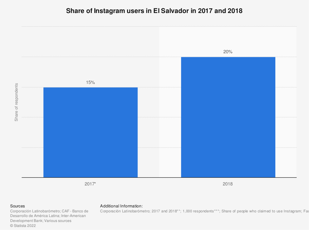 Statistic: Share of Instagram users in El Salvador in 2017 and 2018   Statista