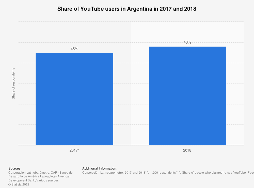 Statistic: Share of YouTube users in Argentina in 2017 and 2018 | Statista