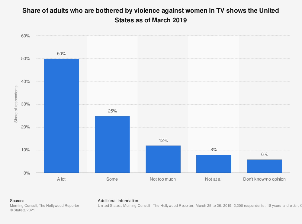 Statistic: Share of adults who are bothered by violence against women in TV shows the United States as of March 2019 | Statista