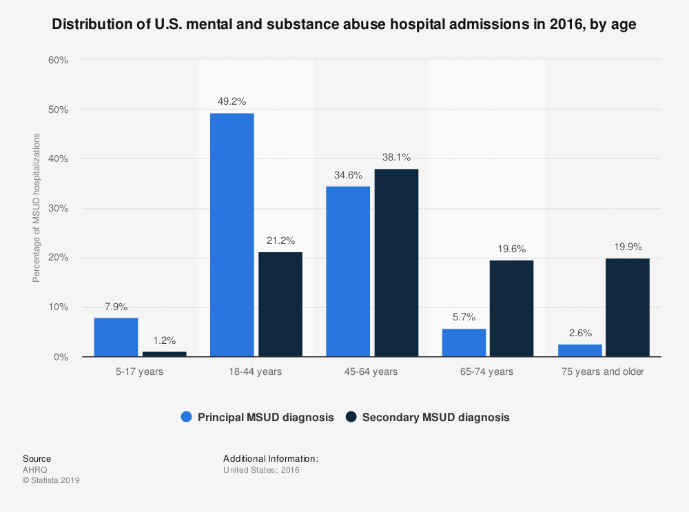 Statistic: Distribution of U.S. mental and substance abuse hospital admissions in 2016, by age | Statista