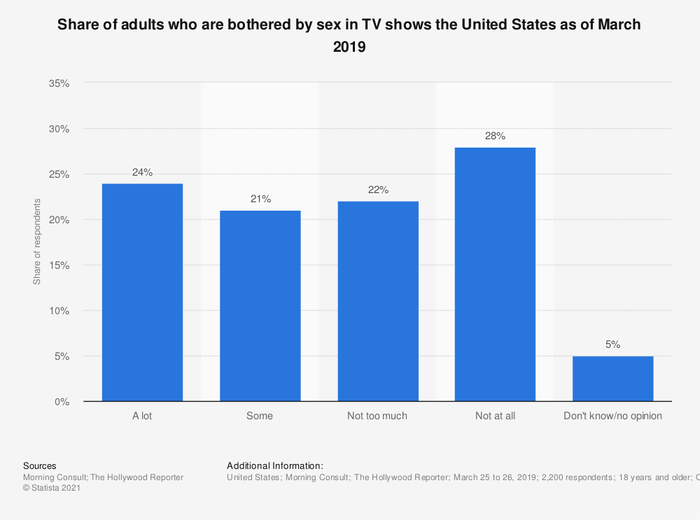 Statistic: Share of adults who are bothered by sex in TV shows the United States as of March 2019 | Statista