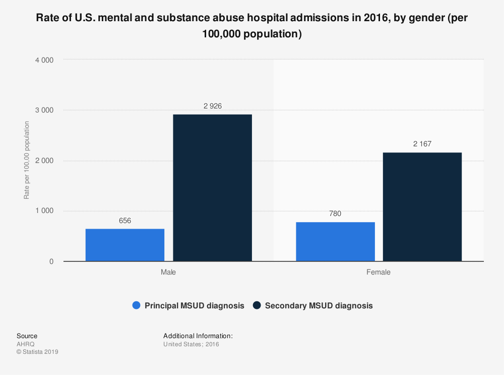 Statistic: Rate of U.S. mental and substance abuse hospital admissions in 2016, by gender (per 100,000 population) | Statista
