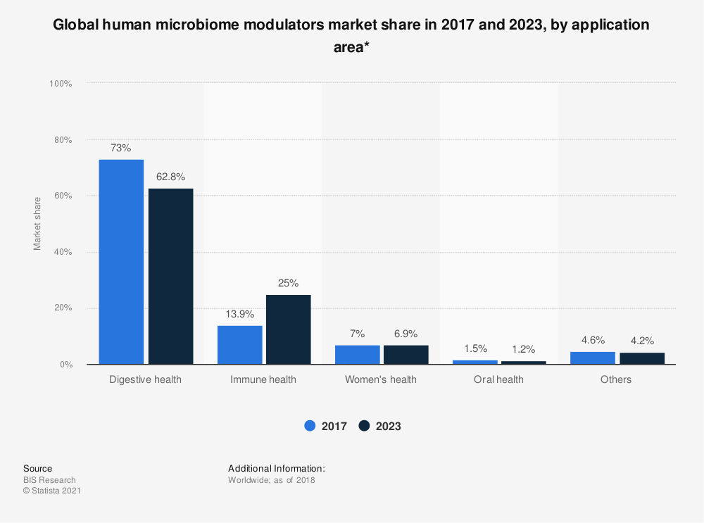 Statistic: Global human microbiome modulators market share in 2017 and 2023, by application area* | Statista