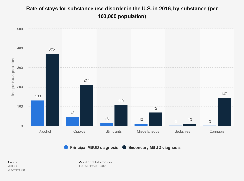 Statistic: Rate of stays for substance use disorder in the U.S. in 2016, by substance (per 100,000 population) | Statista