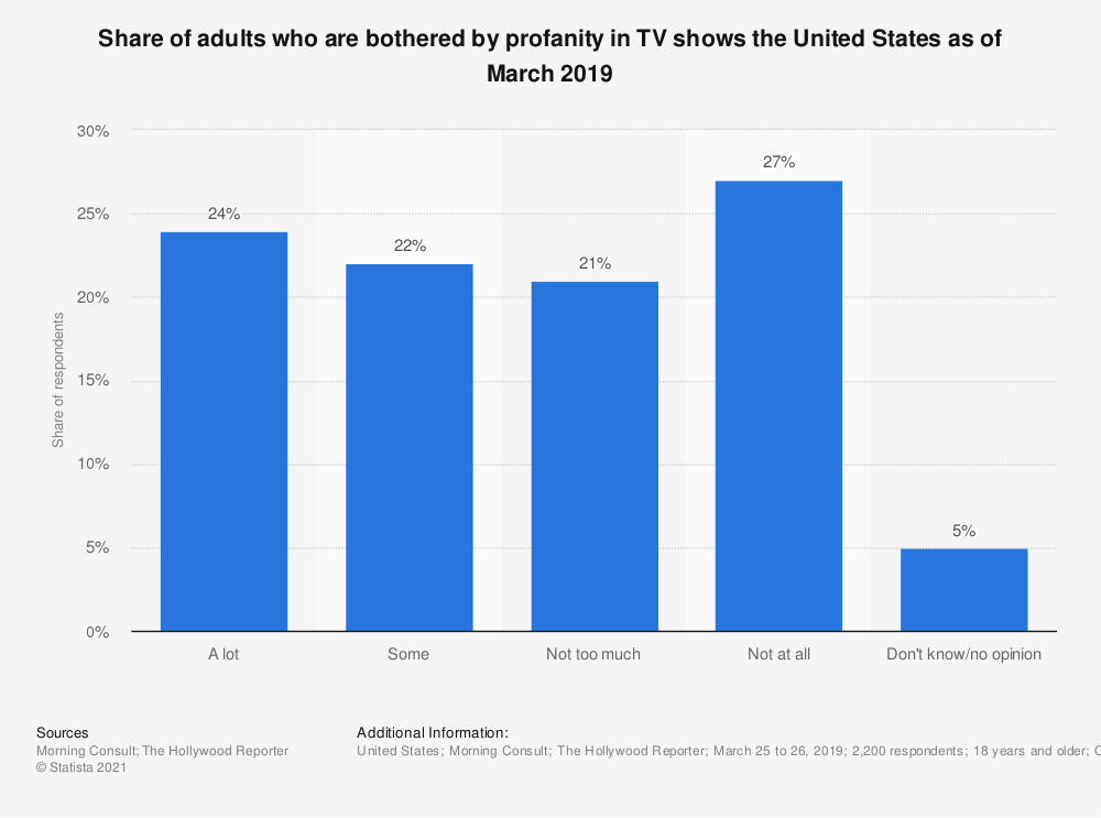 Statistic: Share of adults who are bothered by profanity in TV shows the United States as of March 2019 | Statista