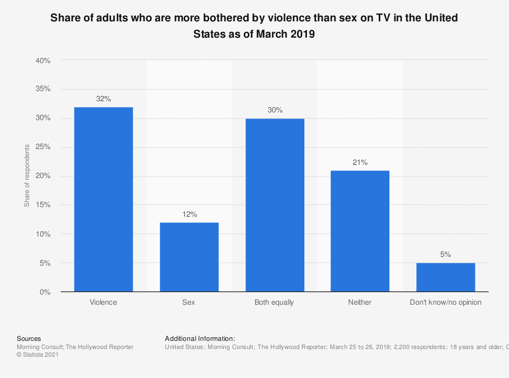 Statistic: Share of adults who are more bothered by violence than sex on TV  in the United States as of March 2019 | Statista