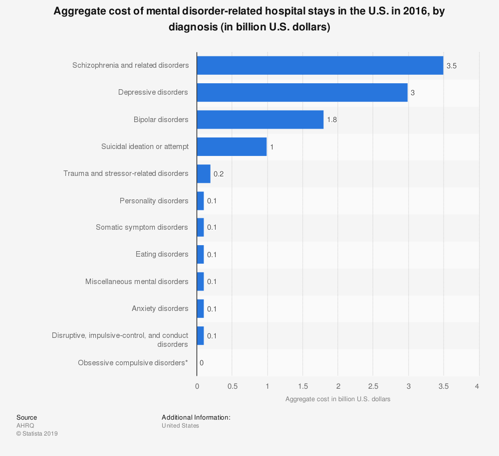 Statistic: Aggregate cost of mental disorder-related hospital stays in the U.S. in 2016, by diagnosis (in billion U.S. dollars) | Statista