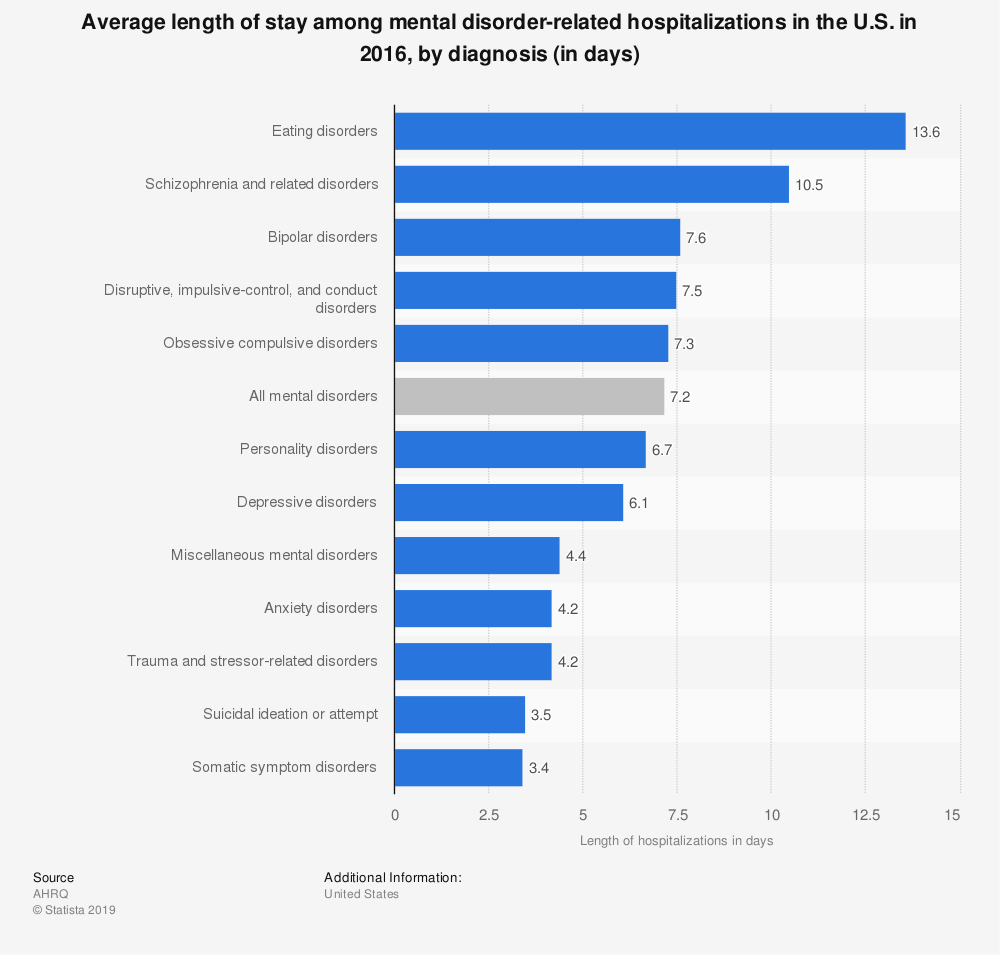 Statistic: Average length of stay among mental disorder-related hospitalizations in the U.S. in 2016, by diagnosis (in days)   Statista