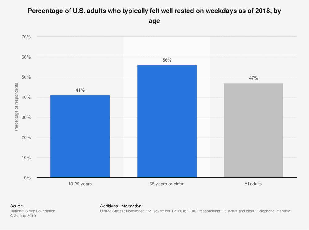 Statistic: Percentage of U.S. adults who typically felt well rested on weekdays as of 2018, by age | Statista