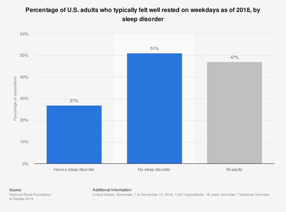 Statistic: Percentage of U.S. adults who typically felt well rested on weekdays as of 2018, by sleep disorder | Statista
