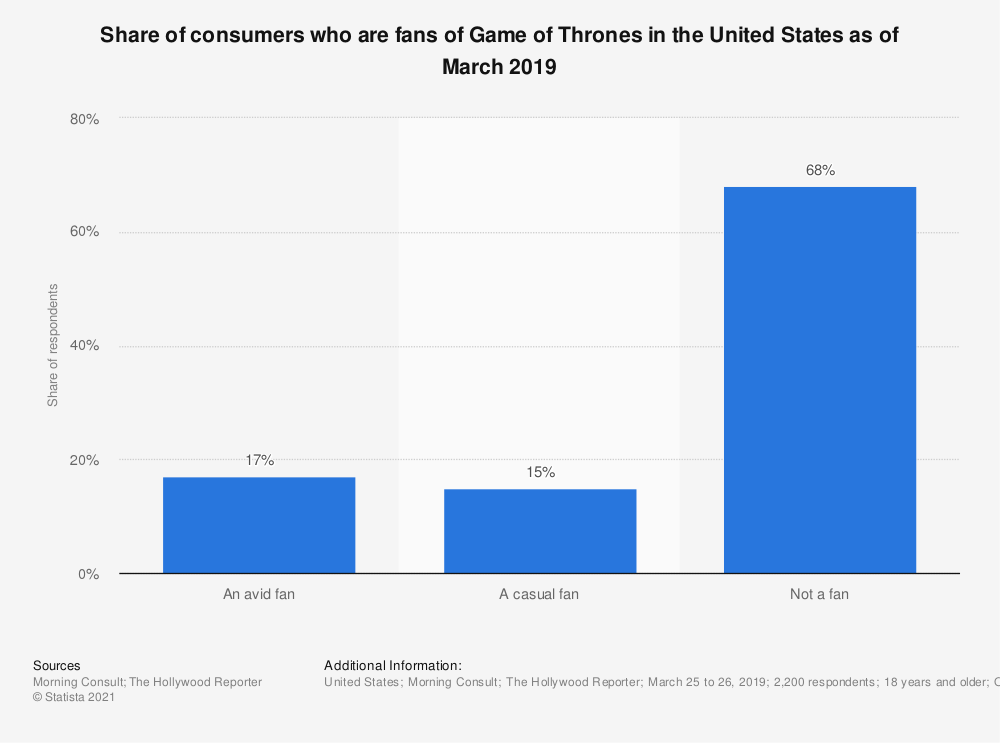 Statistic: Share of consumers who are fans of Game of Thrones in the United States as of March 2019 | Statista