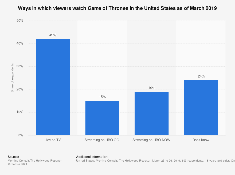 Statistic: Ways in which viewers watch Game of Thrones in the United States as of March 2019 | Statista