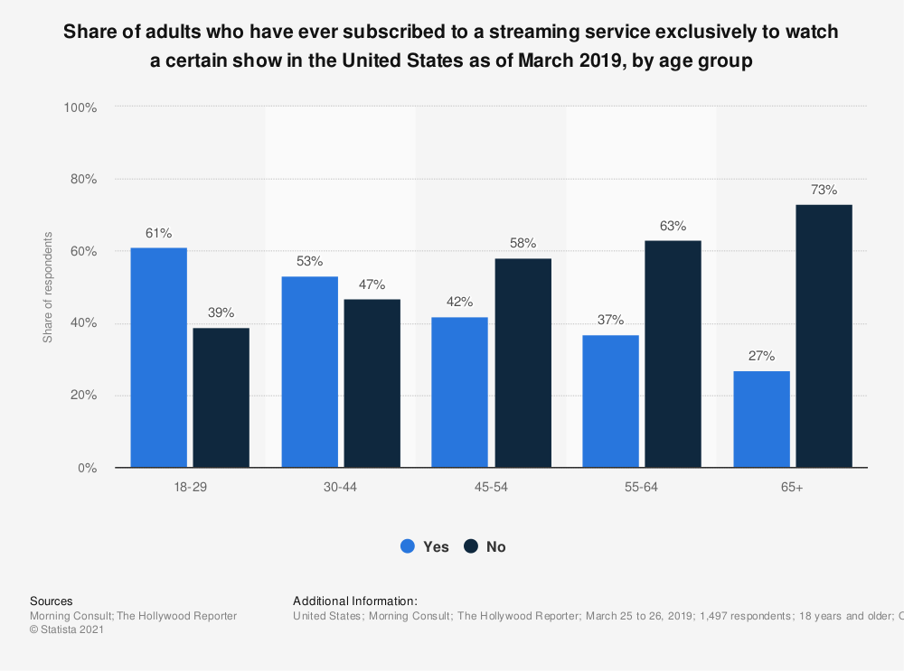 Statistic: Share of adults who have ever subscribed to a streaming service exclusively to watch a certain show in the United States as of March 2019, by age group | Statista