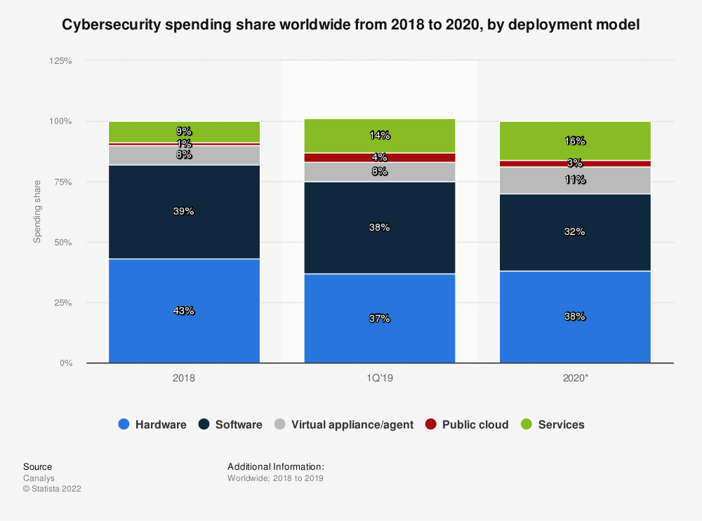 Statistic: Cybersecurity spending share worldwide from 2018 to 2020, by deployment model | Statista