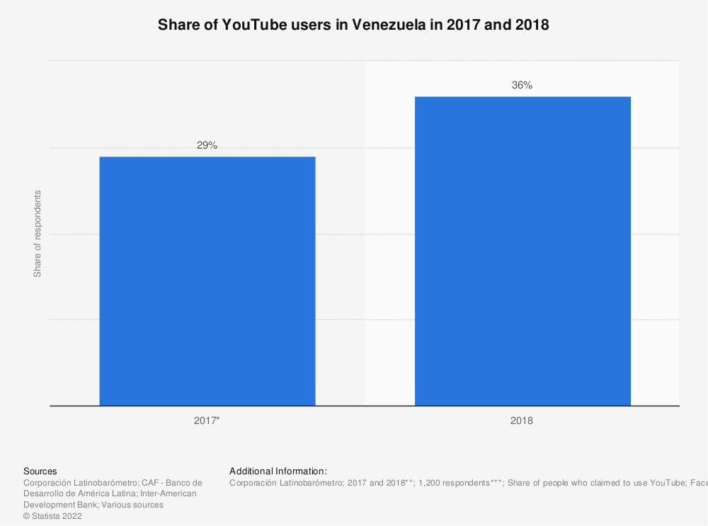 Statistic: Share of YouTube users in Venezuela in 2017 and 2018 | Statista