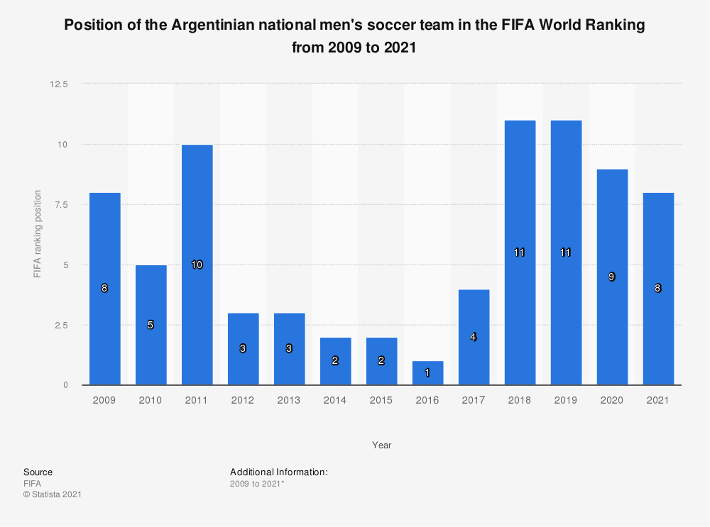 Statistic: Position of the Argentinian national men's soccer team in the FIFA World Ranking from 2009 to 2019 | Statista
