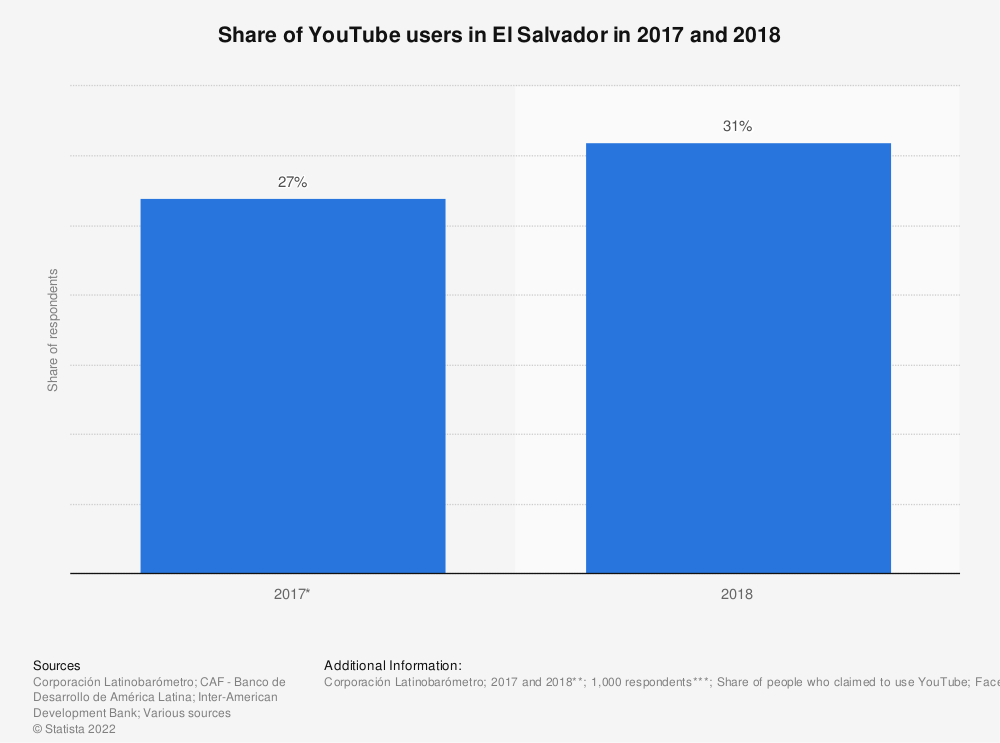 Statistic: Share of YouTube users in El Salvador in 2017 and 2018 | Statista