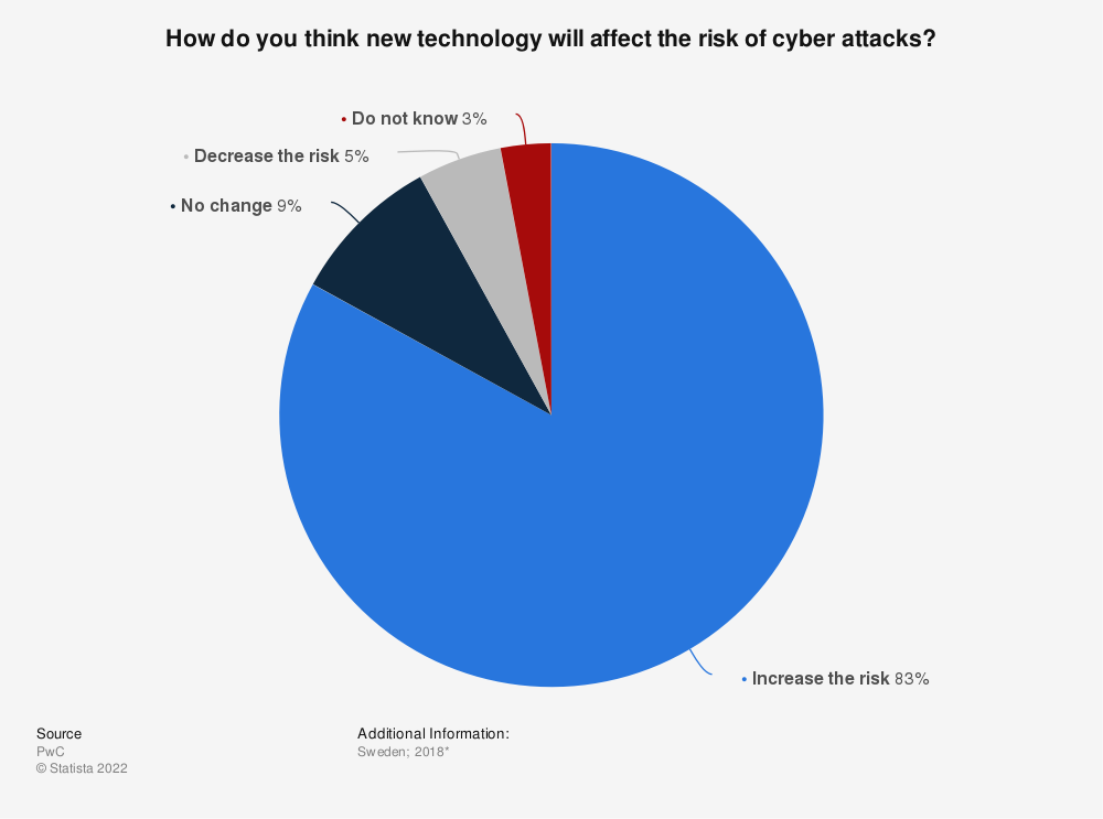 Statistic: How do you think new technology will affect the risk of cyber attacks? | Statista