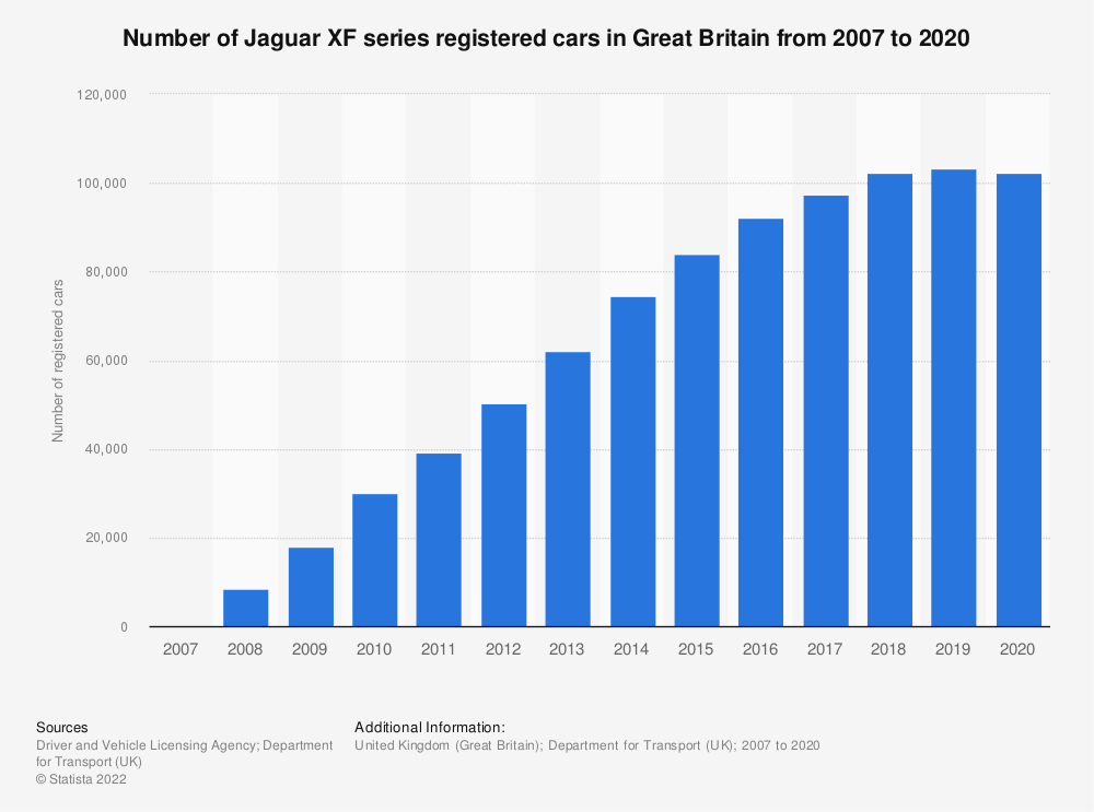 Statistic: Number of Jaguar XF series registered cars in Great Britain from 2007 to 2018* | Statista