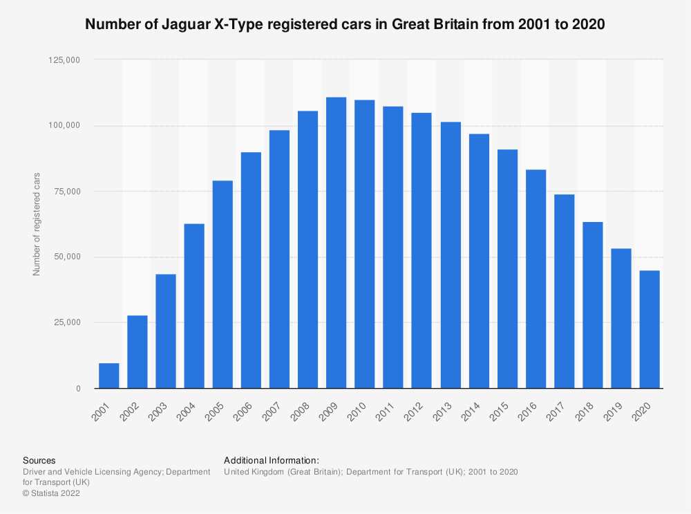 Statistic: Number of Jaguar X type registered cars in Great Britain from 2001 to 2018 | Statista