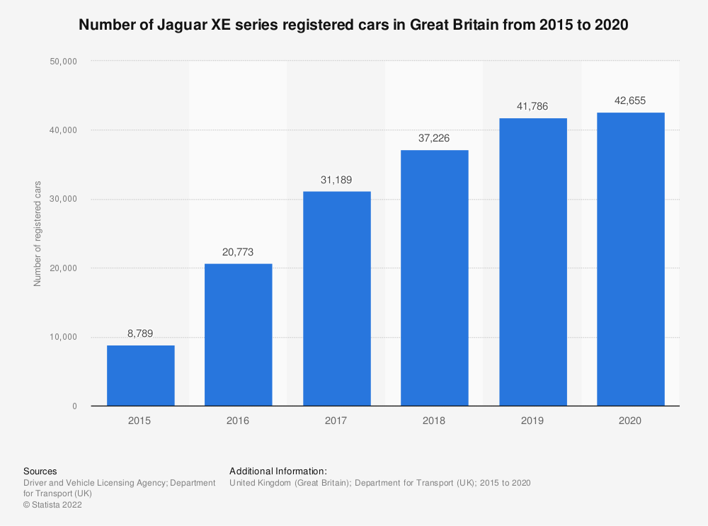 Statistic: Number of Jaguar XE series registered cars in Great Britain from 2015 to 2018 | Statista